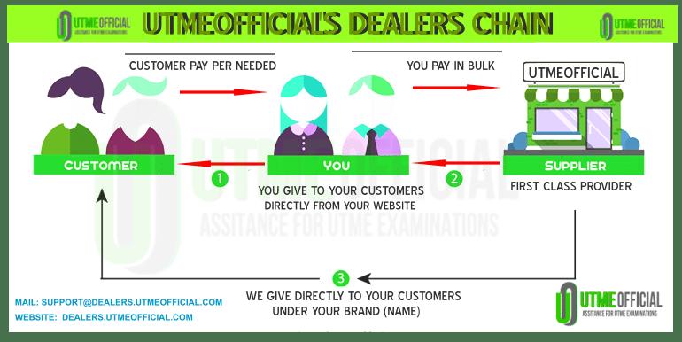 Dealers Reseller Packages